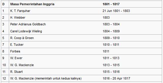 daftar nama gubernur dan masa jabatan kepulauan maluku masa pemerintahan inggris wiataarea.com