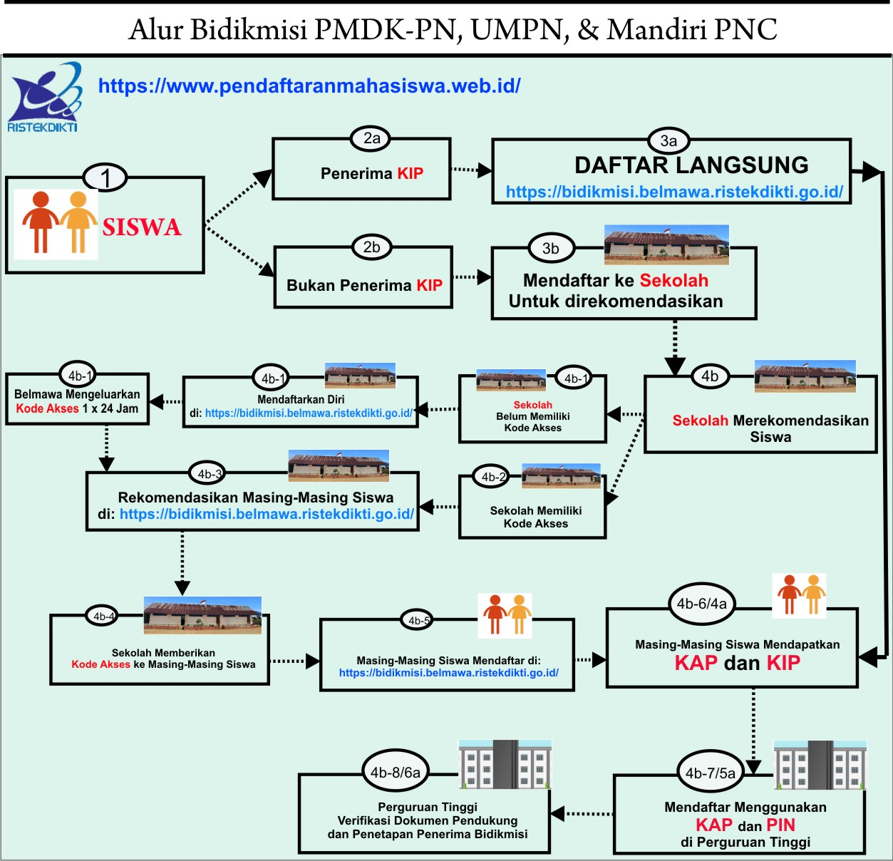 Gambar Alur Pendaftaran Bidikmisi JalurPMDK-PN,UMPN,Mandiri