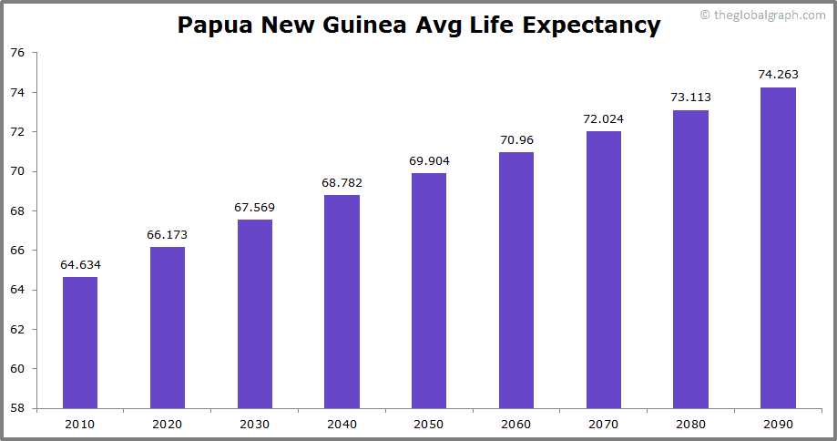 Papua New Guinea  Avg Life Expectancy