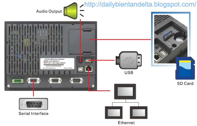 Sơ đồ kết nối HMI Delta với PLC Delta, hướng dẫn kết nối màn hình HMI Delta với PLC Delta