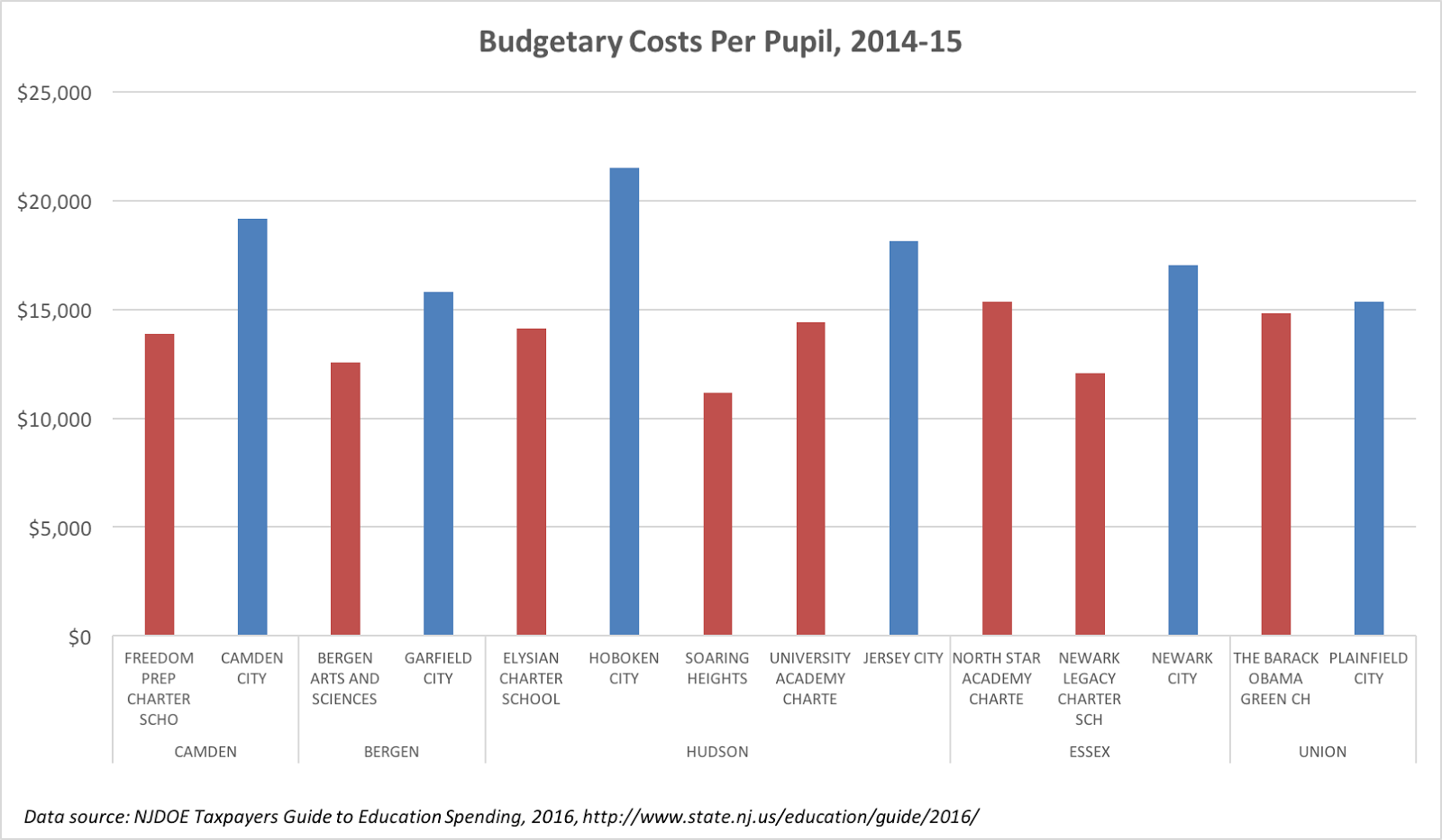 Jersey jazzman how to correctly compare charter and public yes the districts are still spending more but its much closer than the figures njdoe gave in its memo still why would the charter be sending less 1betcityfo Images