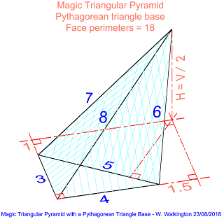 The smallest Magic Triangular Pyramid has the primitive Pythagorean triangle (3, 4, 5) as base.