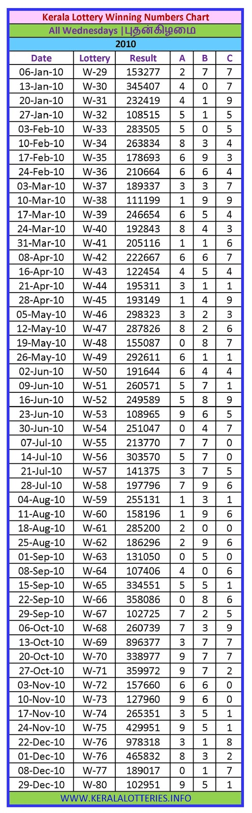 Kerala Lottery Winning Number Chart Wednesday -2010