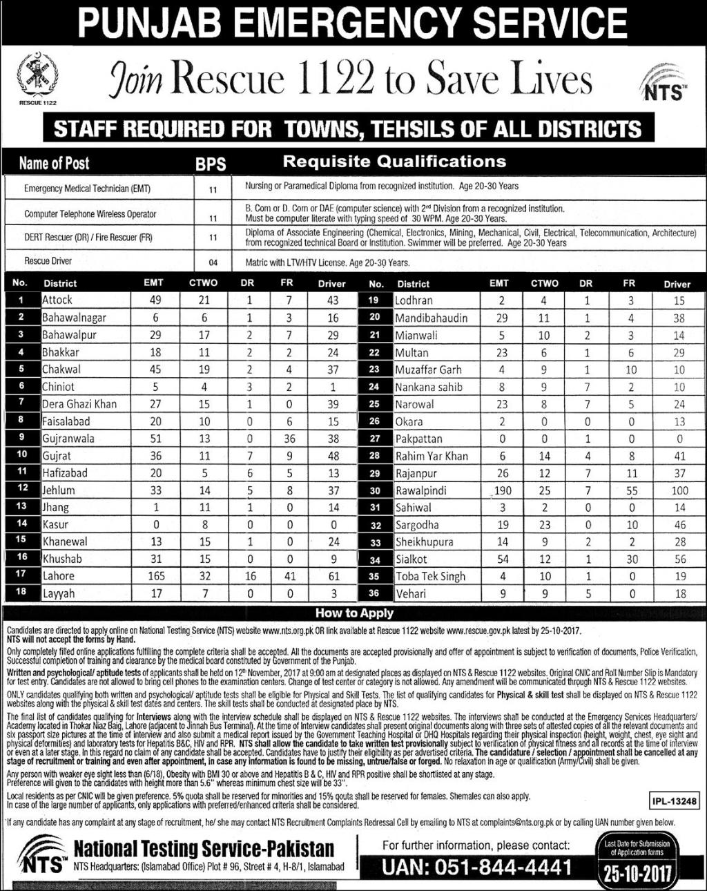 Jobs in Rescue 1122 Punjab Emergency Services Islamabad Oct 2017