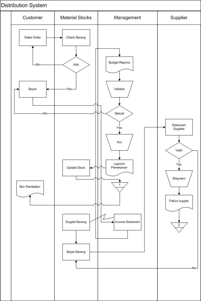 Program logic college konteks diagram itu merupakan bagian dari flow map yang mana konteks diagram penjelasan prosesnya lebih lengkap dibanding dengan flow map untuk ccuart Choice Image