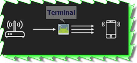 تعرف على اغلب واهم  الاوامر المتعلقة ببرنامج  terminal emulator