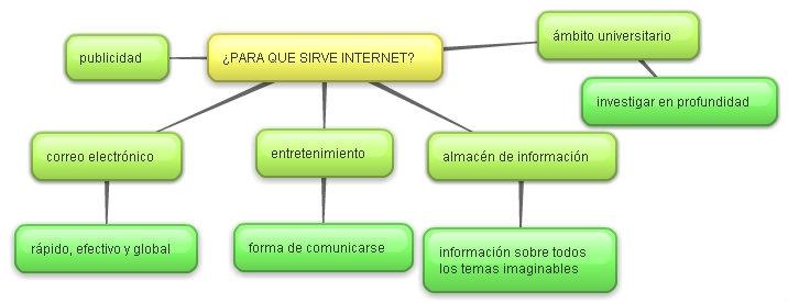 blog de CAM: ¿PARA QUE SIRVE INTERNET?