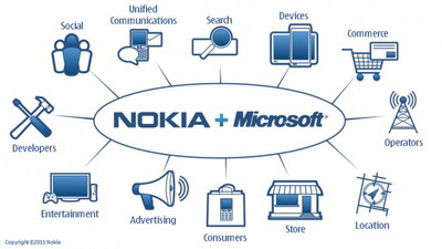 Nokia to adopt Windows Phone as its principal smartphone strategy