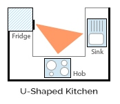 Desain Dapur Berbentuk U - 3 Garis