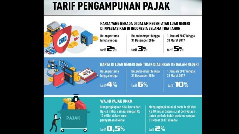 Infografis tarif pengampunan pajak