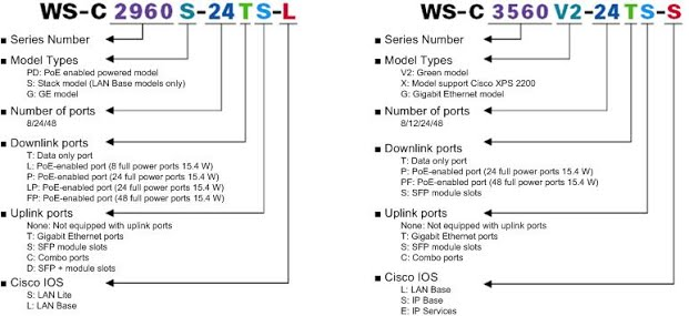 network engineer blog understanding cisco switch naming convention