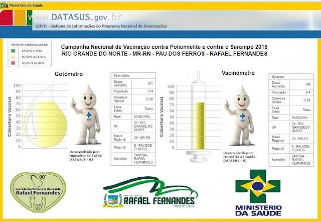 Rafael Fernandes já atinge 73% da meta de vacinação contra Pólio e Sarampo