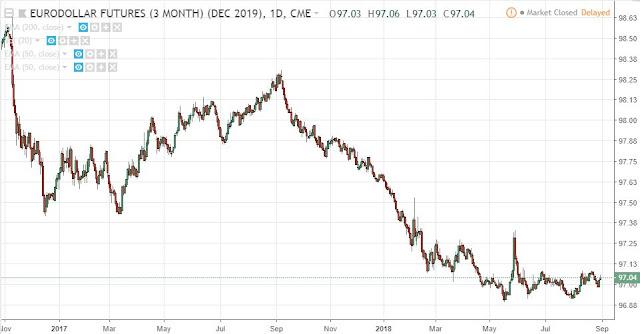 Eurodollar Dec19, Daily, Source: TradingView