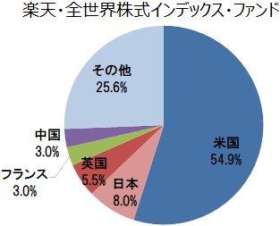 楽天・全世界株式インデックス・ファンド(VT)の組入上位5ヵ国