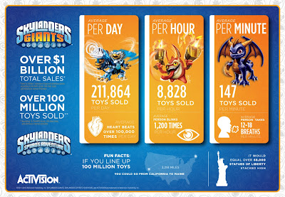Skylanders makes $1 Billion in Worldwide Retail Sales
