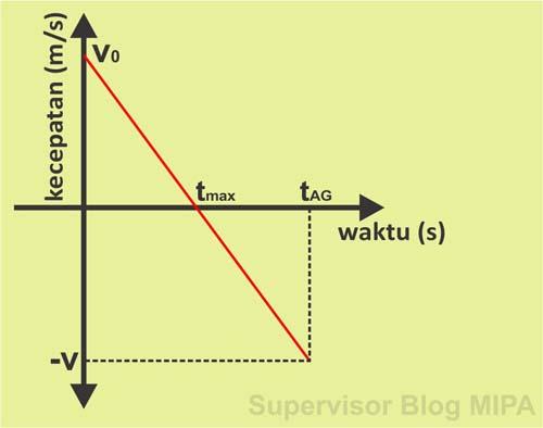 Grafik Hubungan Kecepatan Terhadap Waktu (Grafik v-t) Pada Gerak Vertikal