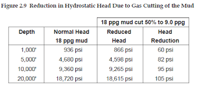 Reduction in Hydrostatic Head Due to Gas Cutting of the Mud