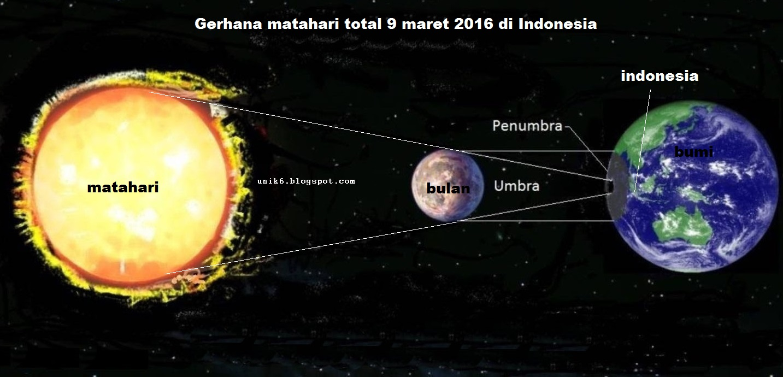 Posisi Gerhana Bulan  Foto Bugil Bokep 2017