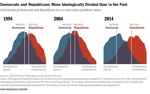 In The House Of Representatives And The Increasingly Ideological Polarization Of The United States As Ilratated In This Pew Research Graphic