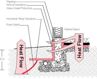 Horizontal and Vertical Insulation for the frost walls_engineersdaily.com