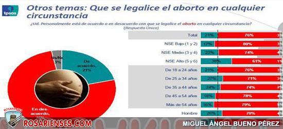 Jóvenes en Colombia rechazan aborto y 'matrimonio' gay, revela estudio   Rosarienses, Villa del Rosario