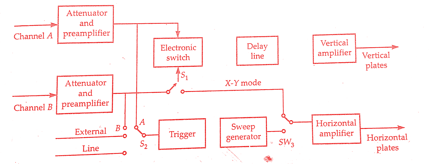 Amazing Dual Trace Oscilloscope Working Principle Block Diagram Pdf Inside Wiring Digital Resources Xeirawoestevosnl