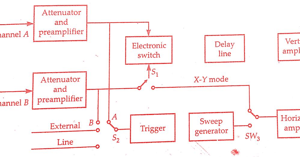 Dual Trace Oscilloscope Working Principle  U0026 Block Diagram