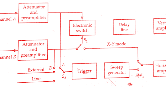 Working Principle of Dual Trace Oscilloscope and Block Diagram
