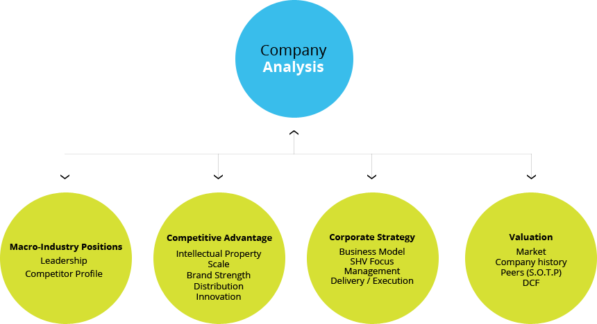 from competitive advantage to corporate strategy Competitive advantage is a superiority that a firm has over its rivals that creates greater profits.