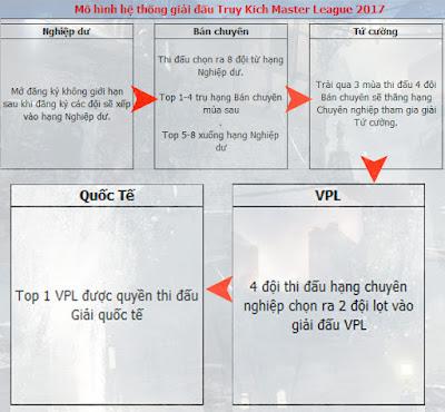Đăng ký tham gia ngay Truy Kích Master League