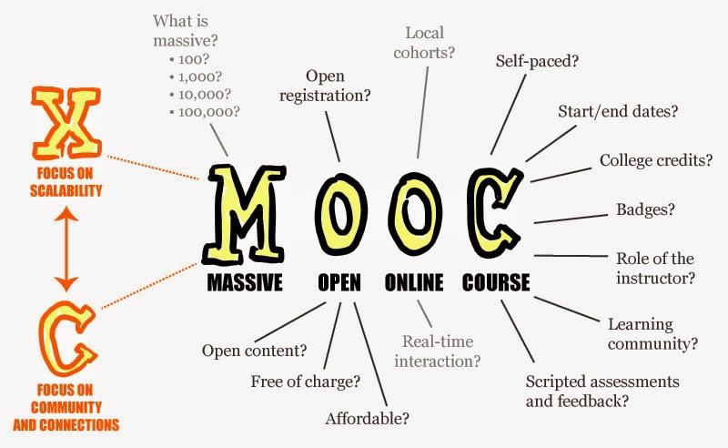 Funktionen eines MOOC von mathplourde (CC-BY) Quelle: https://www.flickr.com/photos/mathplourde/ 8620174342/sizes/l/in/photostream/