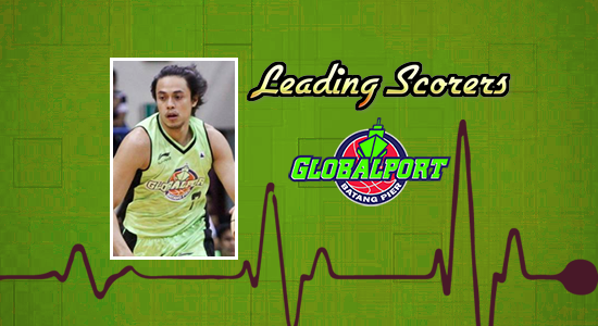 List of GlobalPort Batang Pier leading scorers 2017-2018 PBA Philippine Cup