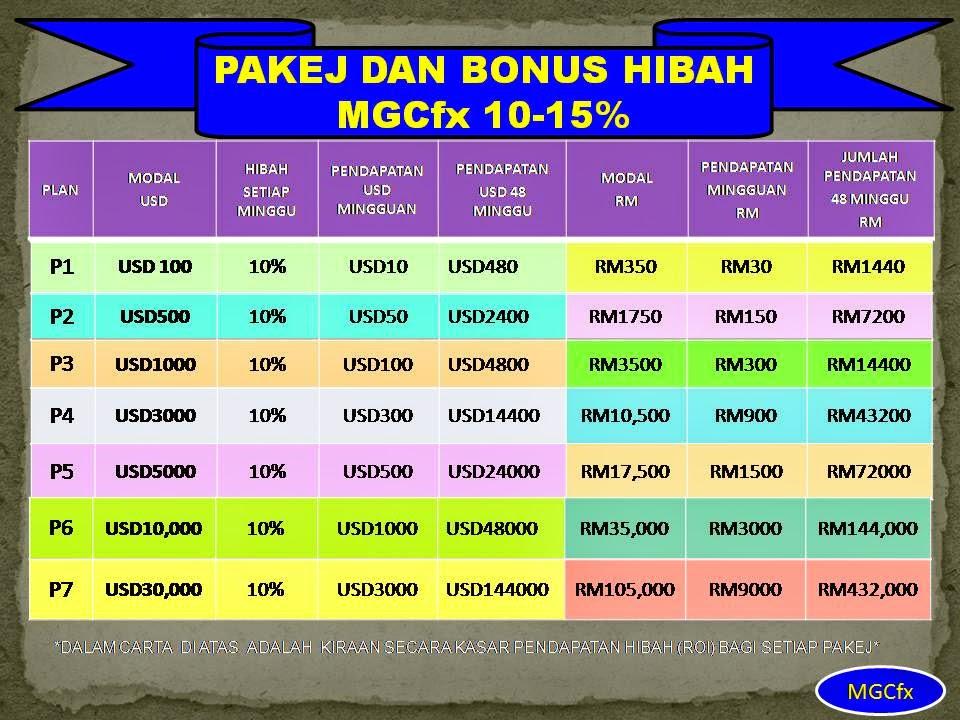 Mgc forex malaysia tipu