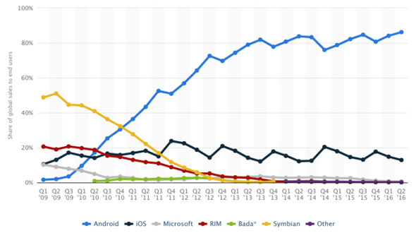 As per recent stats android posts highest ever market share