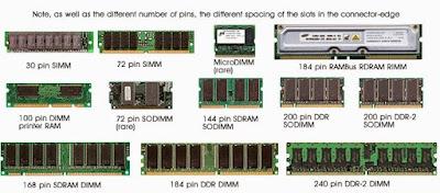 Sejarah RAM