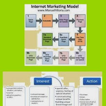 Model Internet Marketing Di Indonesia 2015