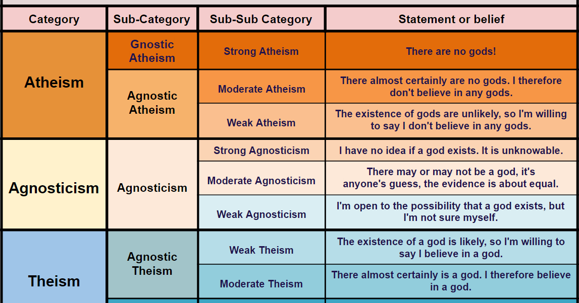 Newly Updated Scale Of Belief Charting The Relationships Between Atheism Agnosticism Theism