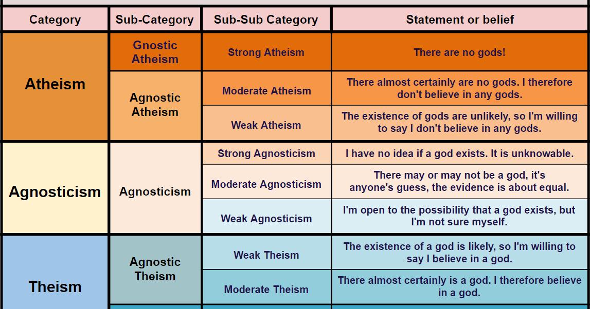 agnostic vs atheist vs nihilist