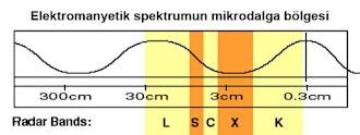 Elektromanyetik spektrumun mikrodalga bölgesini gösteren çizim