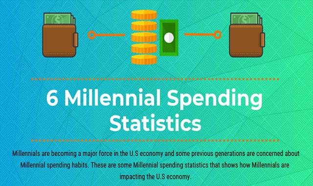 6 Millennial Spending Statistics