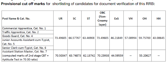 RRB Chennai Result