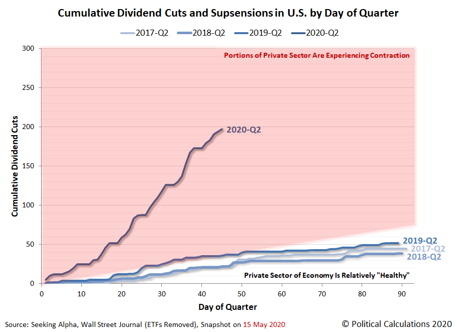 Cumulative Dividend Cuts and Suspensions in U.S. by Day of Quarter, 2017-Q2 vs 2018-Q2 vs 2019Q2 vs 2020-Q2, Snapshot 15 May 2020