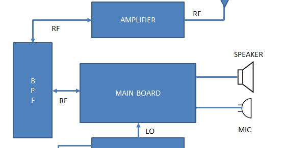 Ham Radio Mipl 2 Band Transceiver 2b Trx Block Diagram