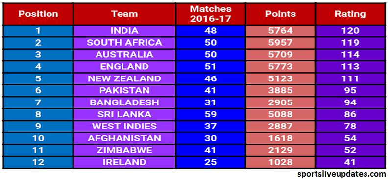 India vs Australia 3rd ODI Full Highlights