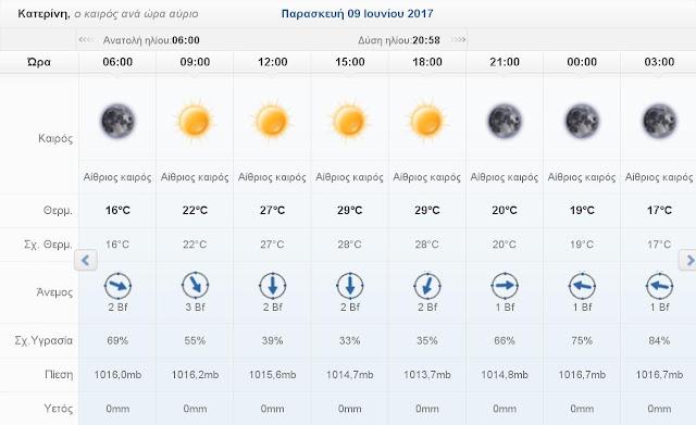 Ο καιρός σήμερα Παρασκευή 9 Ιουνίου 2017 στην Κατερίνη