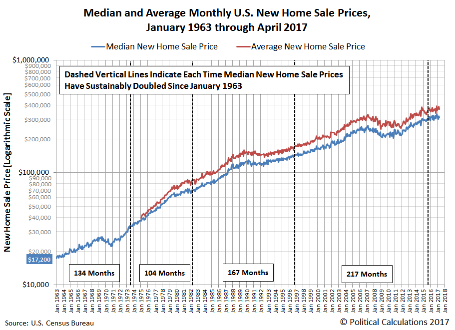 Median and Average Monthly U.S. New Home Sale Prices, January 1963 through April 2017 (Median) and January 1975 through April 2017 (average)