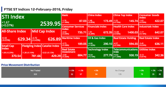 SGX Top Gainers, Top Losers, Top Volume, Top Value & FTSE ST Indices 12-February-2016, Friday @ SG ShareInvestor