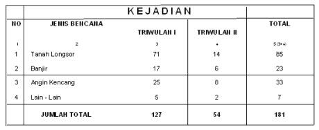 Badan Penanggulangan Bencana Daerah (BPBD) Kabupaten Bogor 238