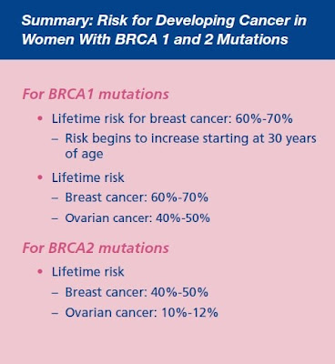 What Every Young Woman with Breast Cancer Should Know - this - product risk assessment