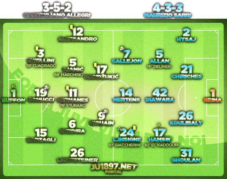 Serie A 2016/17 / 11. kolo / Juventus - Napoli 2:1 (0:0)
